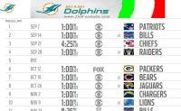 Ecco il calendario NFL 2014 dei Miami Dolphins