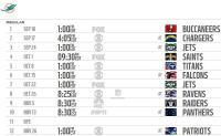Definite tutte le partite della prossima stagione NFL 2017 dei Miami Dolphins